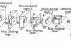 基于FNC(全卷积神经网络)及PASCAL-VOC数据集做图像语义分割(附代码)