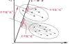 经典机器学习系列(二)【线性判别分析LDA】