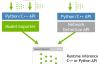 TensorRT安装及使用教程