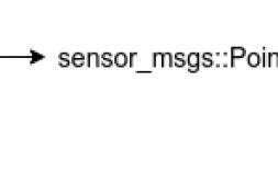 ROS学习笔记(三)sensor_msgs::LaserScan转pcl::PointCloud
