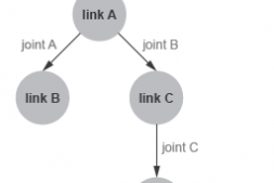 URDF学习(一)什么是URDF以及怎么理解一个URDF文件