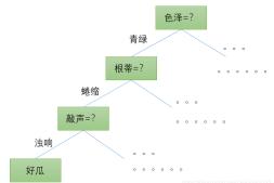 这是我见过讲解最详细最通俗易懂的决策树(一)