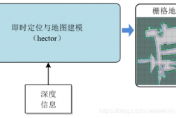 SLAM-hector_slam 简介与使用