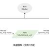 ROS学习笔记(二)—–发布者publisher的编程实现、订阅者Subscriber的编程实现、话题消息的定义和使用