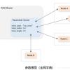 ROS入门学习笔记(四)—–参数的使用与编程方法、ROS中的坐标系管理系统、tf坐标系广播与监听的编程实现
