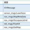 不可错过的gmapping算法使用与详细解释
