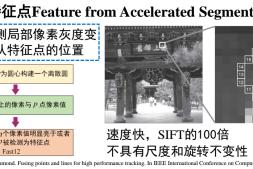 ORB_SLAM3原理源码解读系列(1)—— ORB特征点提取