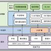 基础ROS小车软件结构到底是什么样子的?