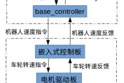 移动机器人技术(3)– base controller & 里程计