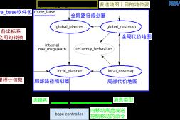 6.在STDR中配置planner路径规划器参数